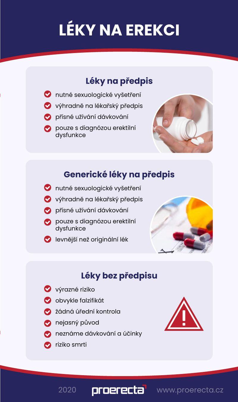 léky na erekci, infografika